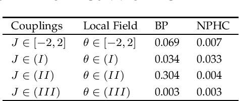 Figure 4 for Fixed Points of Belief Propagation -- An Analysis via Polynomial Homotopy Continuation