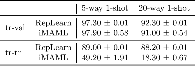 Figure 1 for A Representation Learning Perspective on the Importance of Train-Validation Splitting in Meta-Learning