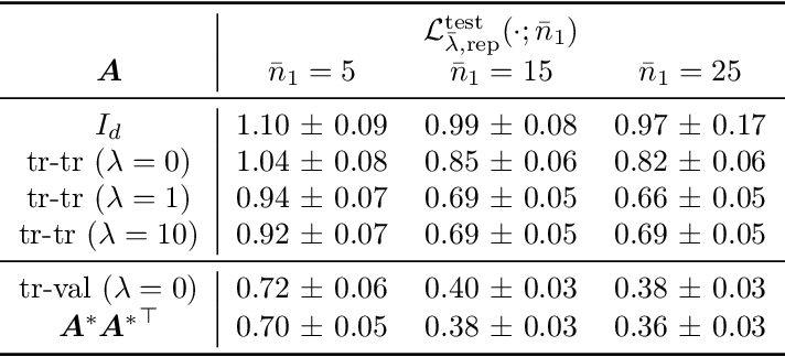 Figure 3 for A Representation Learning Perspective on the Importance of Train-Validation Splitting in Meta-Learning