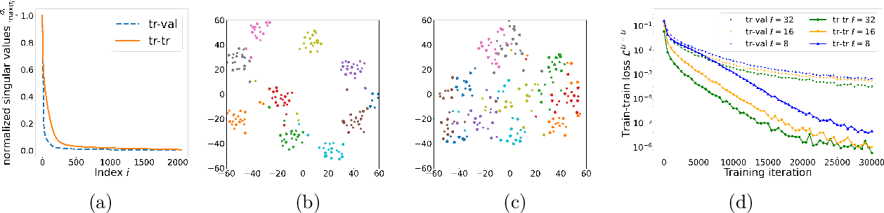 Figure 2 for A Representation Learning Perspective on the Importance of Train-Validation Splitting in Meta-Learning