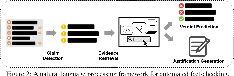 Figure 3 for A Survey on Automated Fact-Checking