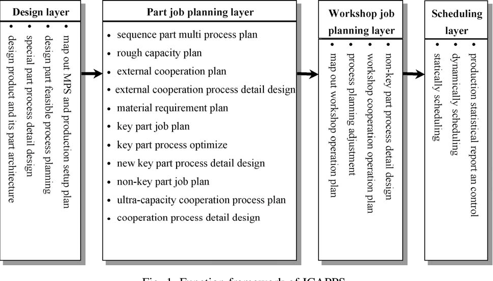 Modeling integrated CAPP/PPS systems - Semantic Scholar