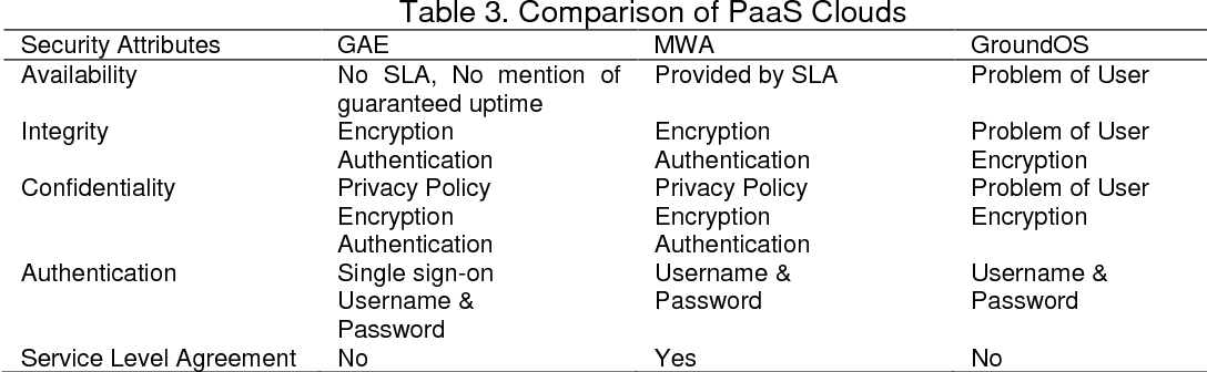 Table 3 From Platform Asa Service Paas Model And Security
