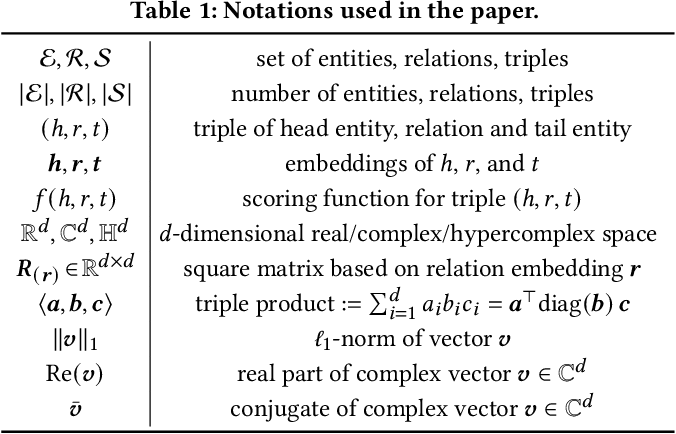 Figure 1 for AutoSF+: Towards Automatic Scoring Function Design for Knowledge Graph Embedding