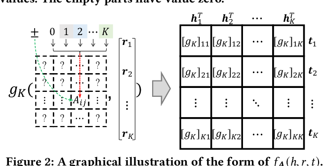 Figure 3 for AutoSF+: Towards Automatic Scoring Function Design for Knowledge Graph Embedding