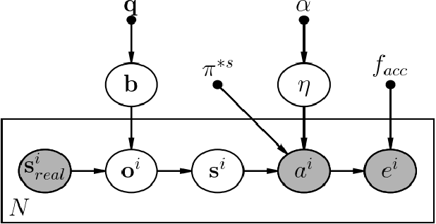 Figure 2 for A Bayesian Approach to Identifying Representational Errors