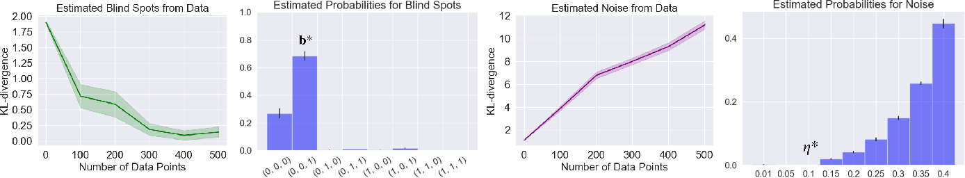 Figure 3 for A Bayesian Approach to Identifying Representational Errors
