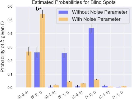 Figure 4 for A Bayesian Approach to Identifying Representational Errors