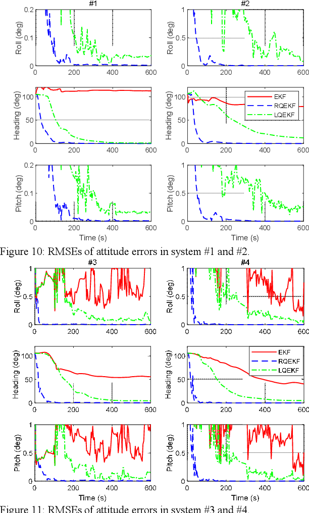 Figure 2 for A Trident Quaternion Framework for Inertial-based Navigation Part II: Error Models and Application to Initial Alignment