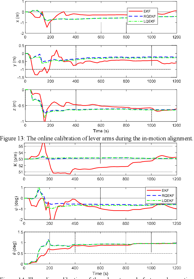 Figure 4 for A Trident Quaternion Framework for Inertial-based Navigation Part II: Error Models and Application to Initial Alignment