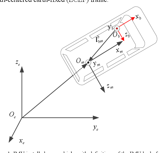 Figure 1 for A Trident Quaternion Framework for Inertial-based Navigation Part II: Error Models and Application to Initial Alignment