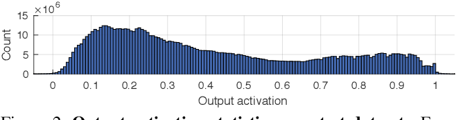Figure 3 for Deep Video Deblurring: The Devil is in the Details