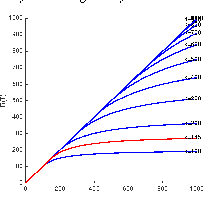 Figure 1 for Adversarial Delays in Online Strongly-Convex Optimization