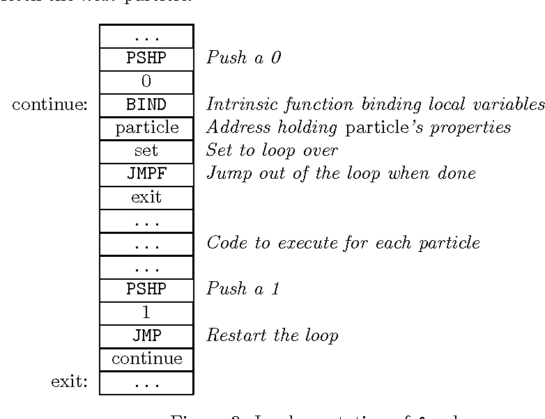 Figure 3: Implementation of for loops