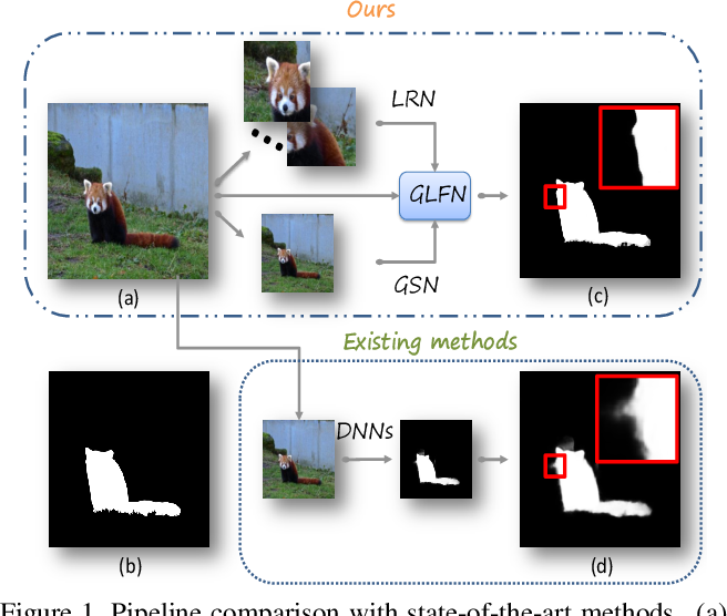 Figure 1 for Towards High-Resolution Salient Object Detection