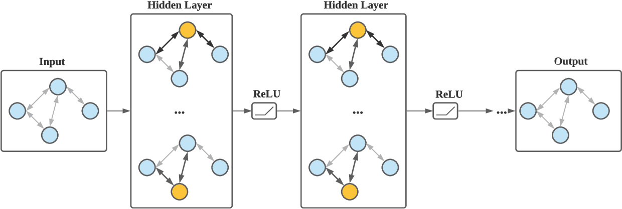 Figure 1 for Graph-based Joint Pandemic Concern and Relation Extraction on Twitter