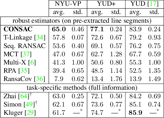 Figure 4 for CONSAC: Robust Multi-Model Fitting by Conditional Sample Consensus