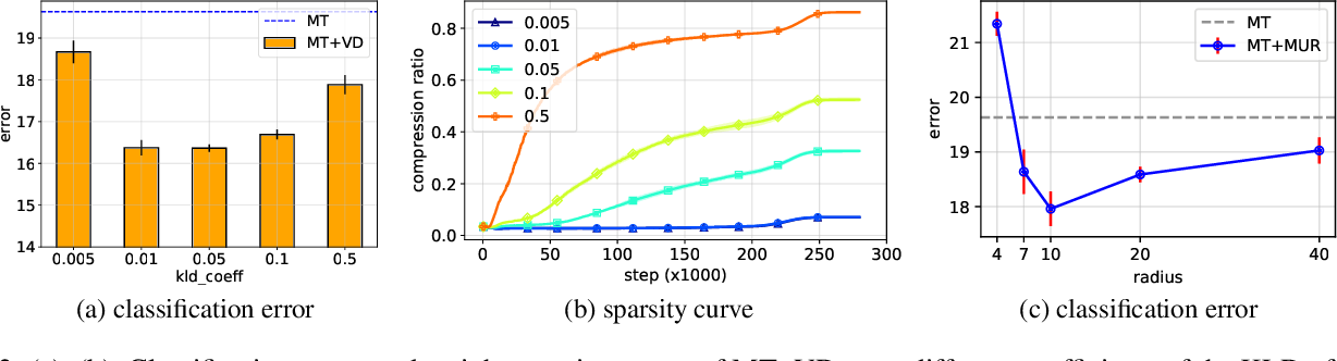 Figure 4 for Semi-Supervised Learning with Variational Bayesian Inference and Maximum Uncertainty Regularization