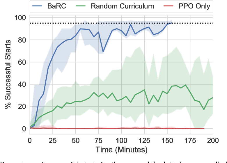 Figure 4 for BaRC: Backward Reachability Curriculum for Robotic Reinforcement Learning