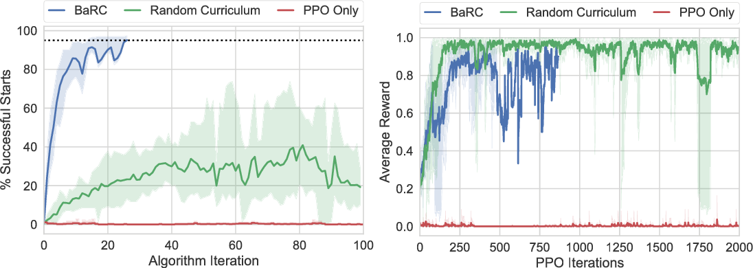 Figure 1 for BaRC: Backward Reachability Curriculum for Robotic Reinforcement Learning