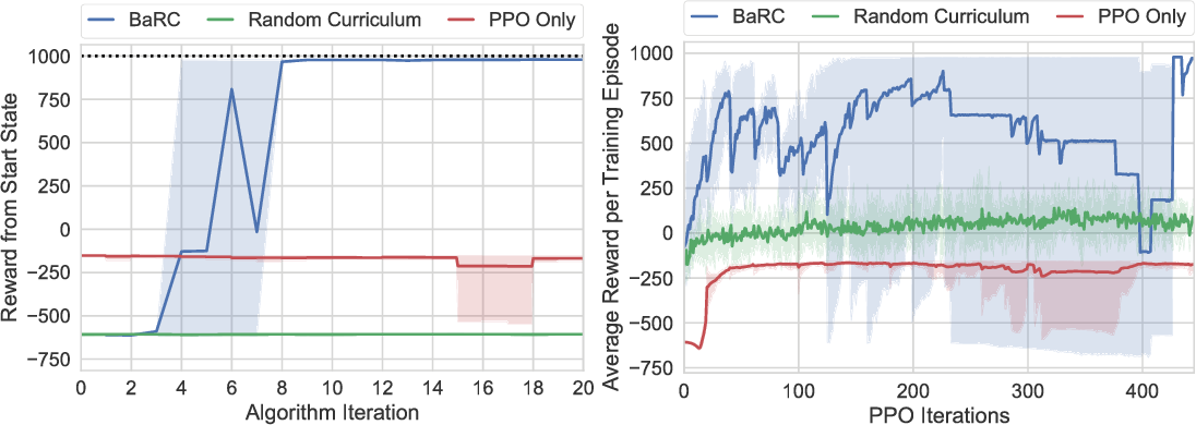 Figure 2 for BaRC: Backward Reachability Curriculum for Robotic Reinforcement Learning