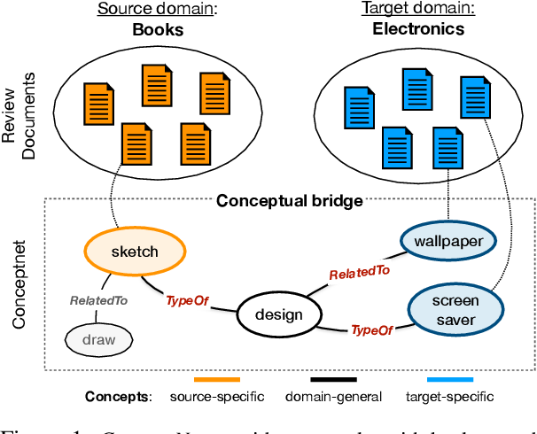 Figure 1 for KinGDOM: Knowledge-Guided DOMain adaptation for sentiment analysis