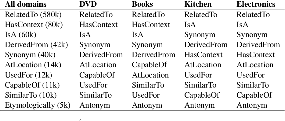 Figure 2 for KinGDOM: Knowledge-Guided DOMain adaptation for sentiment analysis