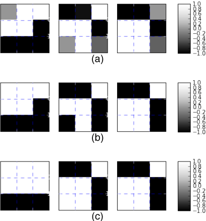 Figure 1 for Binarized Convolutional Neural Networks with Separable Filters for Efficient Hardware Acceleration