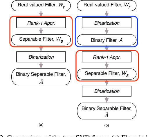 Figure 3 for Binarized Convolutional Neural Networks with Separable Filters for Efficient Hardware Acceleration