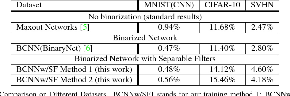 Figure 4 for Binarized Convolutional Neural Networks with Separable Filters for Efficient Hardware Acceleration