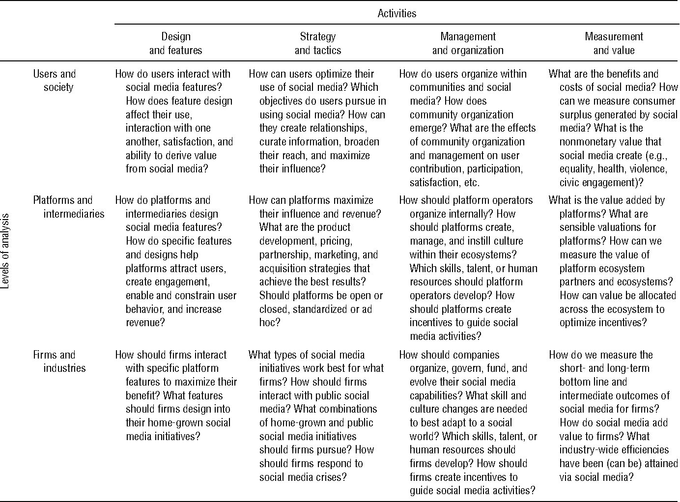 Table 1 from Introduction to the Special Issue - Social
