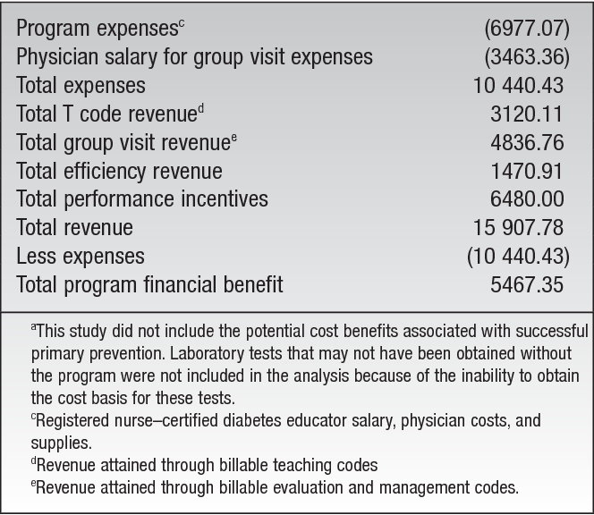 diabetes educator salary ways to become a diabetes educator