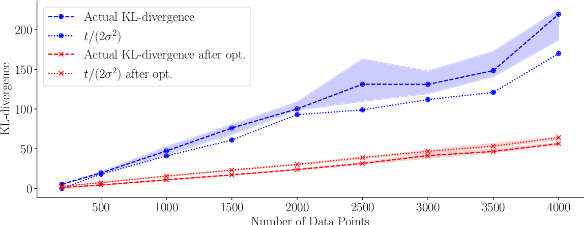 Figure 1 for Convergence of Sparse Variational Inference in Gaussian Processes Regression