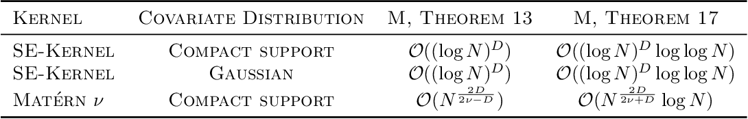 Figure 2 for Convergence of Sparse Variational Inference in Gaussian Processes Regression