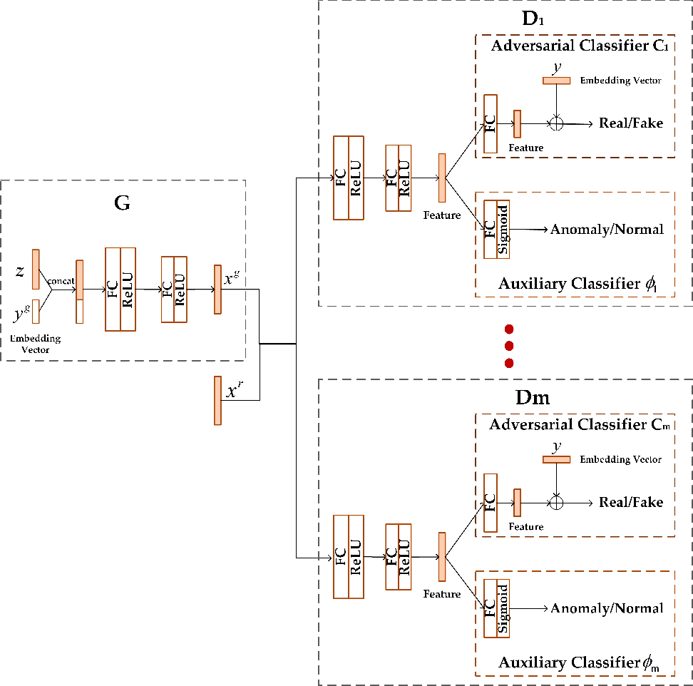 Figure 1 for Supervised Anomaly Detection via Conditional Generative Adversarial Network and Ensemble Active Learning