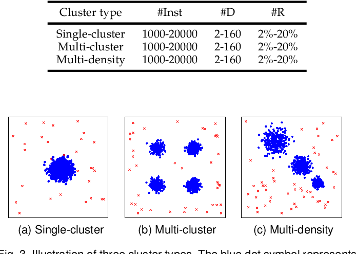 Figure 4 for Supervised Anomaly Detection via Conditional Generative Adversarial Network and Ensemble Active Learning