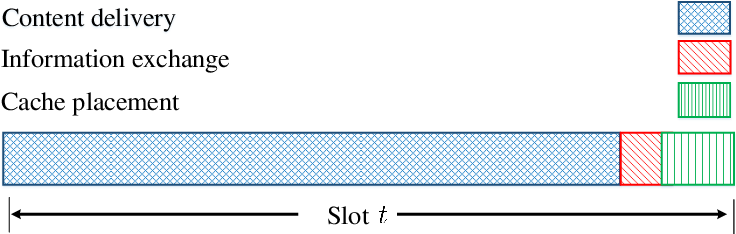Figure 2 for Reinforcement Learning for Caching with Space-Time Popularity Dynamics