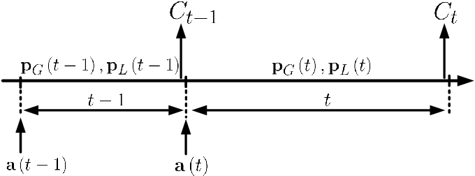 Figure 3 for Reinforcement Learning for Caching with Space-Time Popularity Dynamics