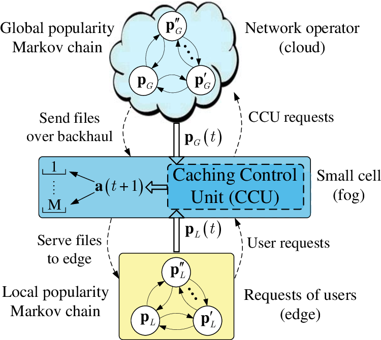 Figure 4 for Reinforcement Learning for Caching with Space-Time Popularity Dynamics