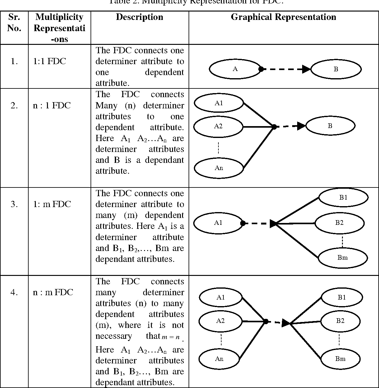 Table 2 from articulated entity relationship aer semantic multiplicity representation for fdc ccuart Choice Image