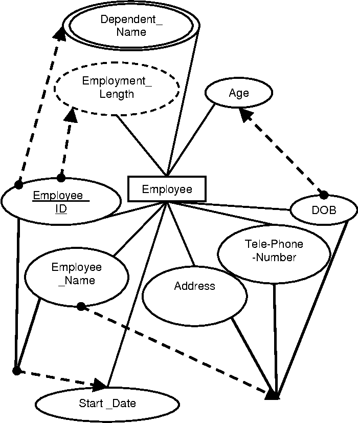 Figure 2 From Articulated Entity Relationship Aer