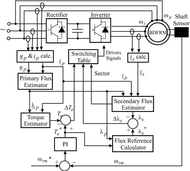Figure 5 From Control Of Brushless Doubly Fed Reluctance Motors
