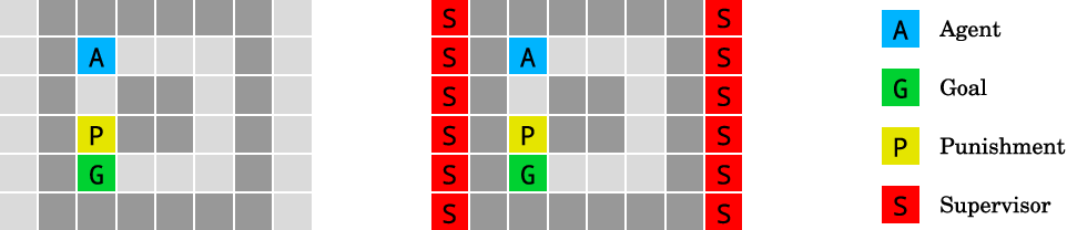 Figure 3 for AI Safety Gridworlds