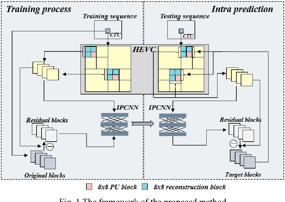 Figure 1 for Convolutional Neural Networks based Intra Prediction for HEVC