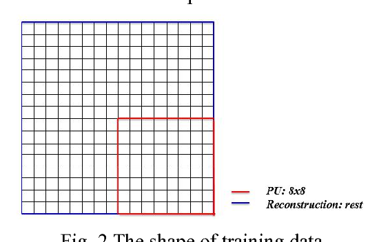 Figure 3 for Convolutional Neural Networks based Intra Prediction for HEVC