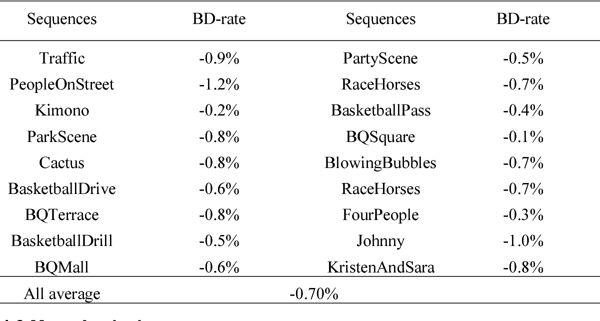Figure 2 for Convolutional Neural Networks based Intra Prediction for HEVC