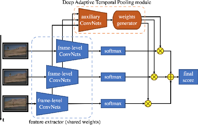 Figure 1 for Deep Adaptive Temporal Pooling for Activity Recognition