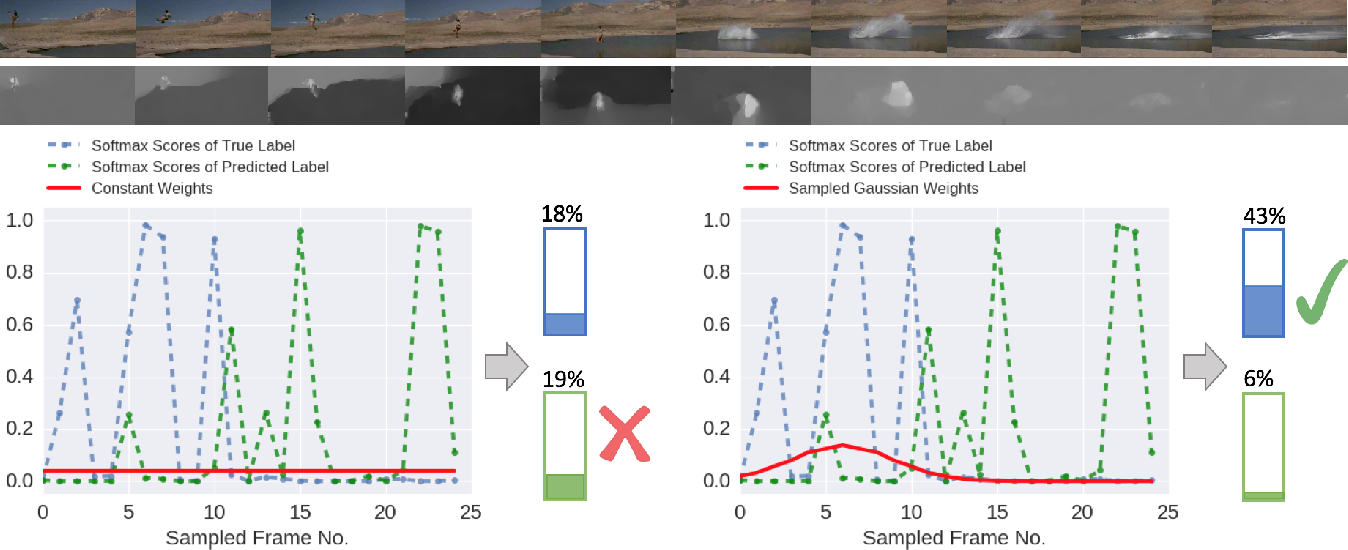 Figure 3 for Deep Adaptive Temporal Pooling for Activity Recognition