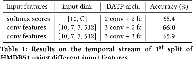Figure 2 for Deep Adaptive Temporal Pooling for Activity Recognition