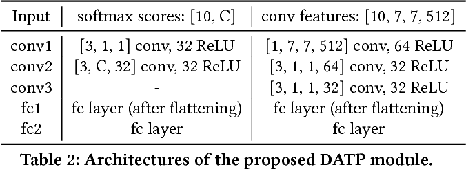 Figure 4 for Deep Adaptive Temporal Pooling for Activity Recognition